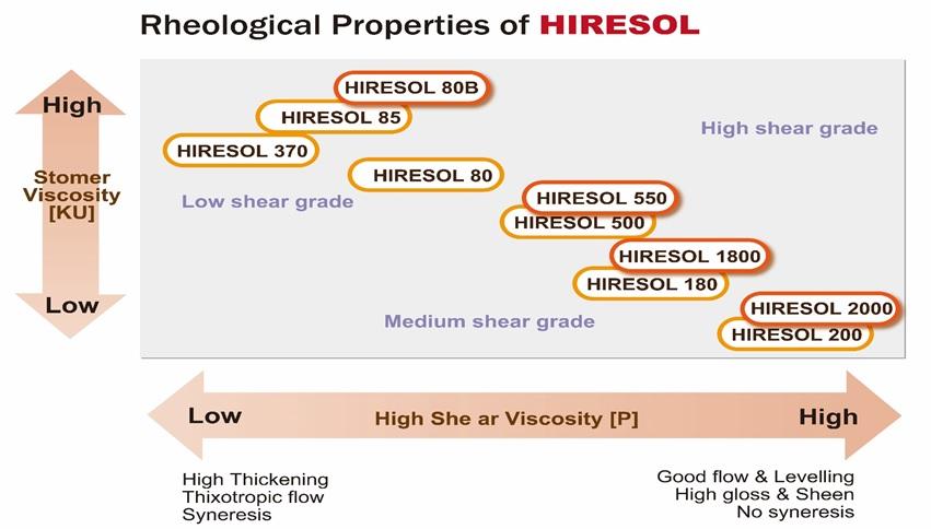 hiresol