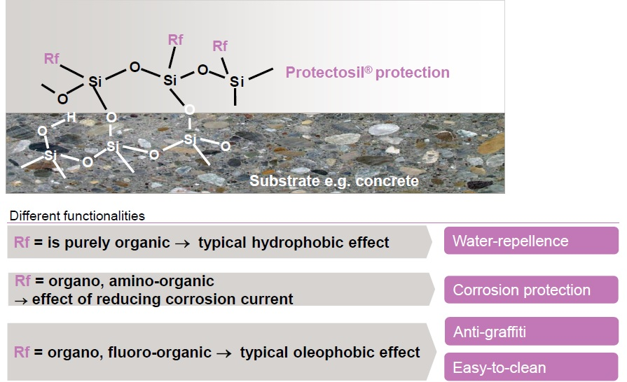 protectosil 2